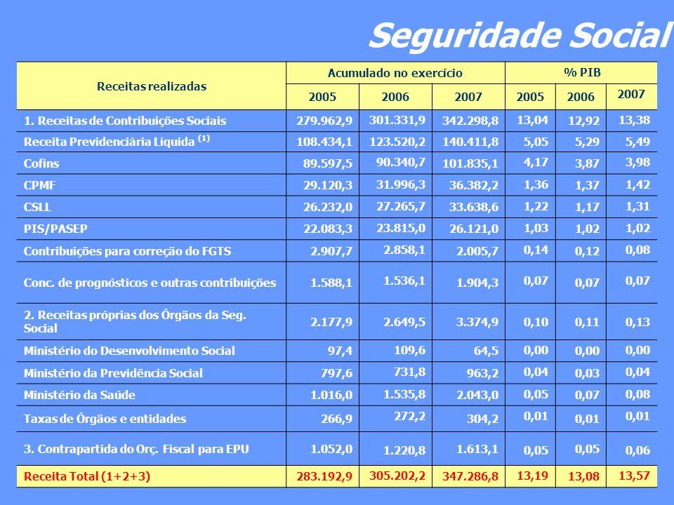 Seguridade Social Receitas realizadas Acumulado no exercício % PIB 2005 2006 2007 2005 2006 2007 1. Receitas de Contribuições Sociais279.962,9 301.331