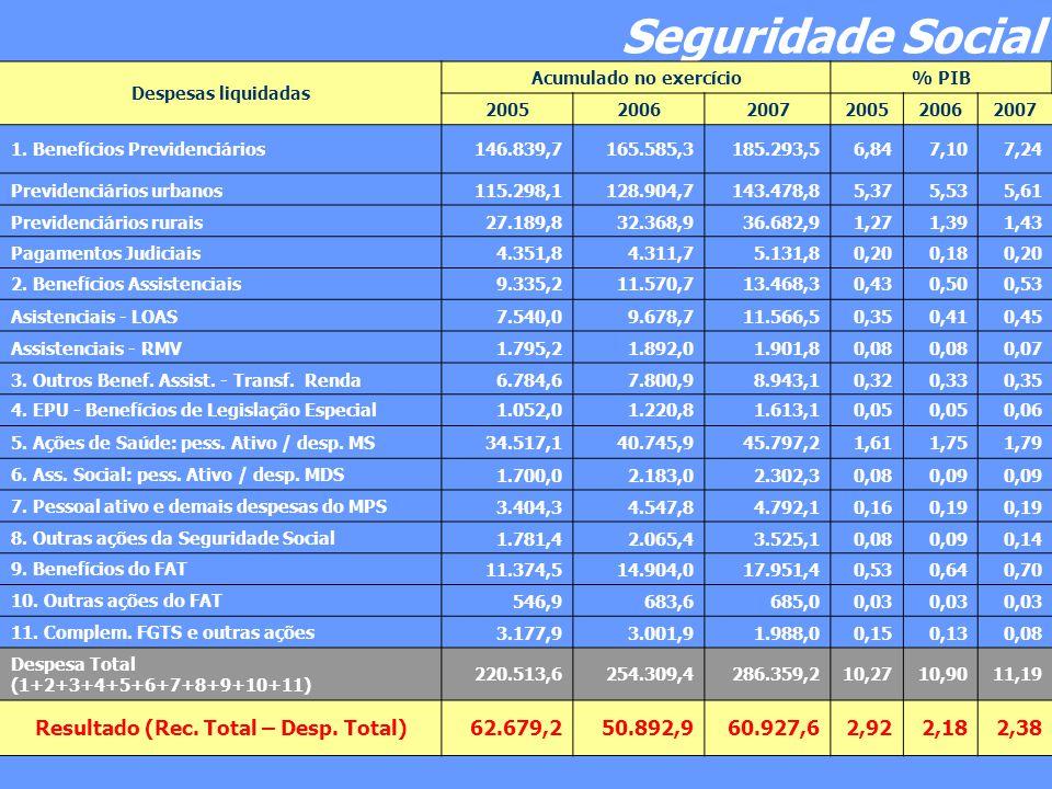 Seguridade Social Despesas liquidadas Acumulado no exercício% PIB 200520062007200520062007 1.