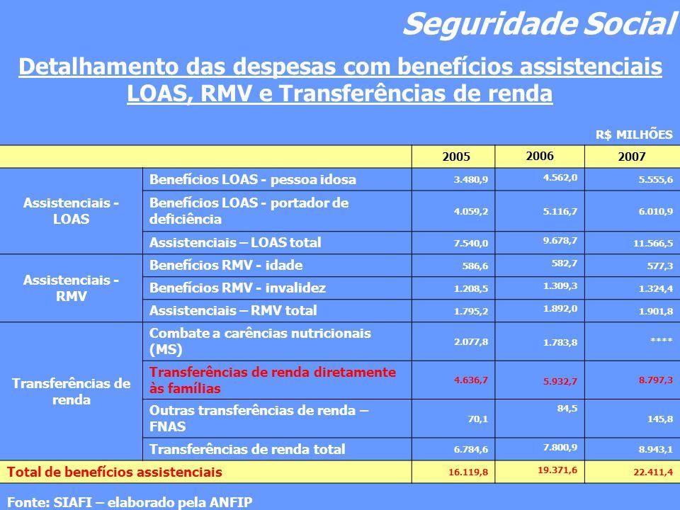 Seguridade Social Detalhamento das despesas com benefícios assistenciais LOAS, RMV e Transferências de renda R$ MILHÕES 2005 2006 2007 Assistenciais - LOAS Benefícios LOAS - pessoa idosa 3.480,9 4.562,0 5.555,6 Benefícios LOAS - portador de deficiência 4.059,2 5.116,7 6.010,9 Assistenciais – LOAS total 7.540,0 9.678,7 11.566,5 Assistenciais - RMV Benefícios RMV - idade 586,6 582,7 577,3 Benefícios RMV - invalidez 1.208,5 1.309,3 1.324,4 Assistenciais – RMV total 1.795,2 1.892,0 1.901,8 Transferências de renda Combate a carências nutricionais (MS) 2.077,8 1.783,8 **** Transferências de renda diretamente às famílias 4.636,7 5.932,7 8.797,3 Outras transferências de renda – FNAS 70,1 84,5 145,8 Transferências de renda total 6.784,6 7.800,9 8.943,1 Total de benefícios assistenciais 16.119,8 19.371,6 22.411,4 Fonte: SIAFI – elaborado pela ANFIP