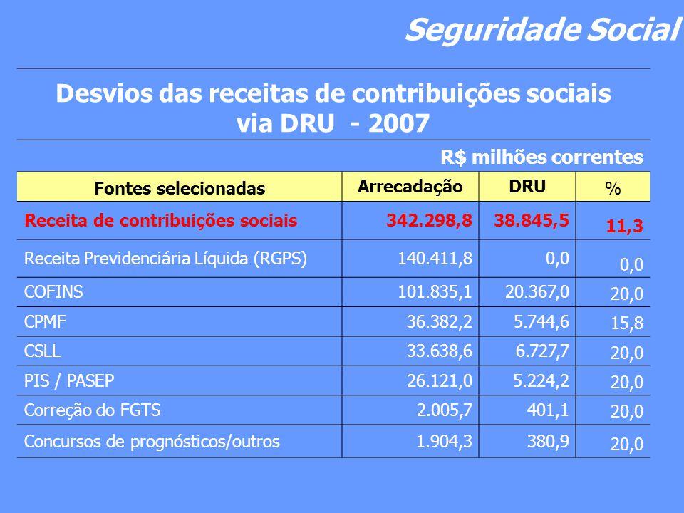 Seguridade Social Desvios das receitas de contribuições sociais via DRU - 2007 R$ milhões correntes Fontes selecionadas ArrecadaçãoDRU % Receita de contribuições sociais342.298,838.845,5 11,3 Receita Previdenciária Líquida (RGPS)140.411,80,0 COFINS101.835,120.367,0 20,0 CPMF36.382,25.744,6 15,8 CSLL33.638,66.727,7 20,0 PIS / PASEP26.121,05.224,2 20,0 Correção do FGTS2.005,7401,1 20,0 Concursos de prognósticos/outros1.904,3380,9 20,0