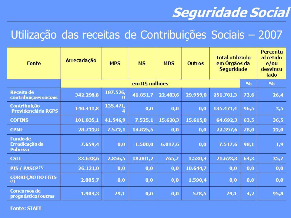 Seguridade Social Utilização das receitas de Contribuições Sociais – 2007 Fonte Arrecadação MPSMSMDSOutros Total utilizado em Órgãos da Seguridade Percentu al retido e/ou desvincu lado em R$ milhões% Receita de contribuições sociais 342.298,8 187.526, 0 41.851,722.403,629.959,0251.781,373,626,4 Contribuição Previdenciária RGPS 140.411,8 135.471, 4 0,0 135.471,496,53,5 COFINS101.835,141.546,97.525,115.620,315.615,064.692,363,536,5 CPMF28.722,87.572,114.825,50,0 22.397,678,022,0 Fundo de Erradicação da Pobreza 7.659,40,01.500,06.017,60,07.517,698,11,9 CSLL33.638,62.856,518.001,2765,71.530,421.623,364,335,7 PIS / PASEP (1) 26.121,00,0 10.644,70,0 CORREÇÃO DO FGTS (1) 2.005,70,0 1.590,40,0 Concursos de prognóstico/outras 1.904,379,10,0 578,579,14,295,8 Fonte: SIAFI