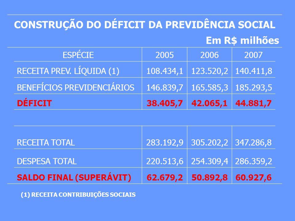 CONSTRUÇÃO DO DÉFICIT DA PREVIDÊNCIA SOCIAL Em R$ milhões ESPÉCIE200520062007 RECEITA PREV. LÍQUIDA (1)108.434,1123.520,2140.411,8 BENEFÍCIOS PREVIDEN