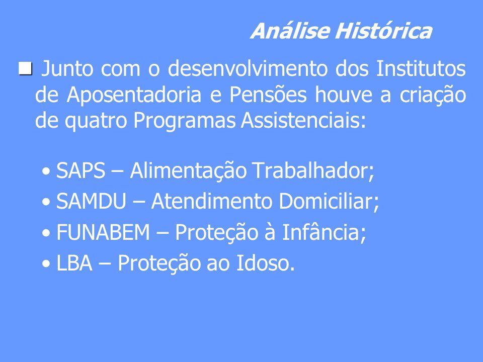 Análise Histórica Junto com o desenvolvimento dos Institutos de Aposentadoria e Pensões houve a criação de quatro Programas Assistenciais: SAPS – Alim