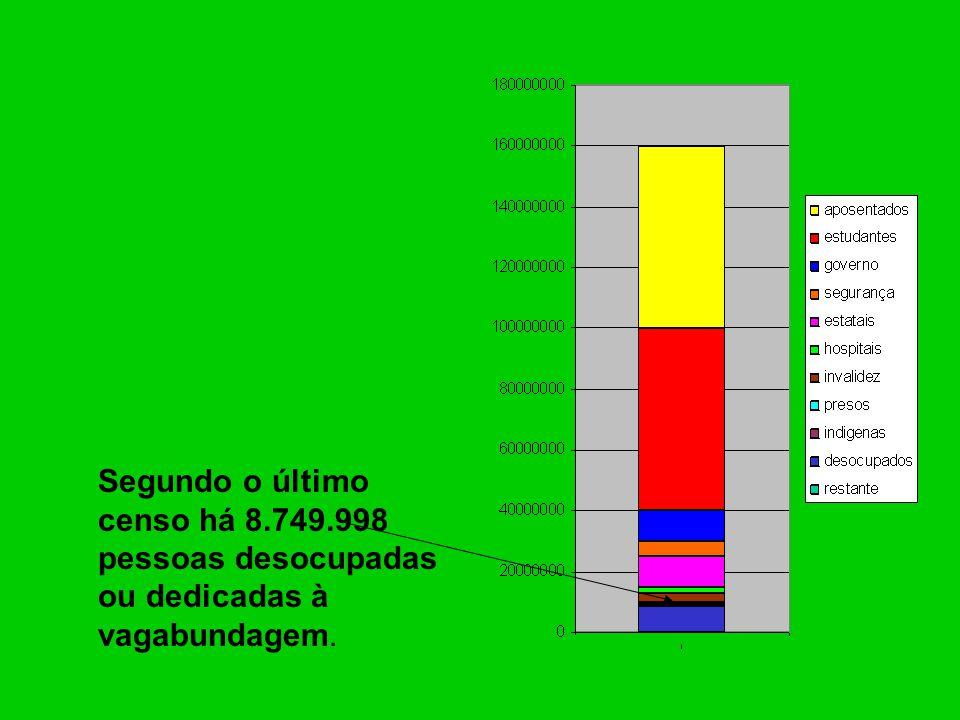 Segundo o último censo há 8.749.998 pessoas desocupadas ou dedicadas à vagabundagem.