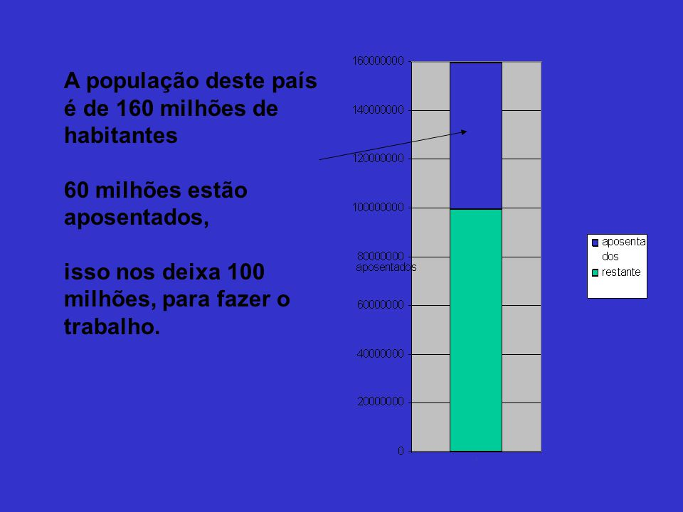 A população deste país é de 160 milhões de habitantes 60 milhões estão aposentados, isso nos deixa 100 milhões, para fazer o trabalho.