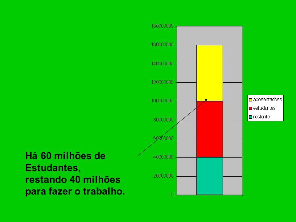 Há 60 milhões de Estudantes, restando 40 milhões para fazer o trabalho.
