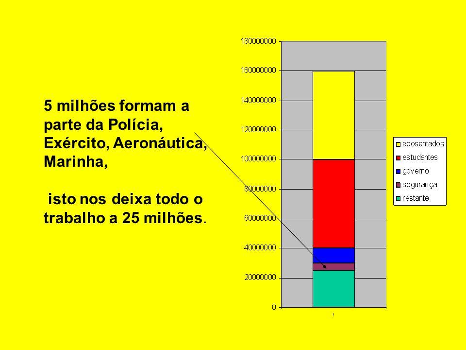5 milhões formam a parte da Polícia, Exército, Aeronáutica, Marinha, isto nos deixa todo o trabalho a 25 milhões.