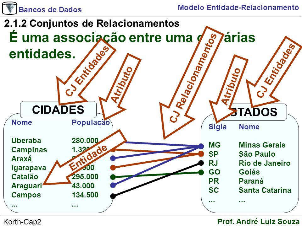 Bancos de Dados Prof. André Luiz Souza Korth-Cap2 Modelo Entidade-Relacionamento É uma associação entre uma ou várias entidades. 2.1.2 Conjuntos de Re