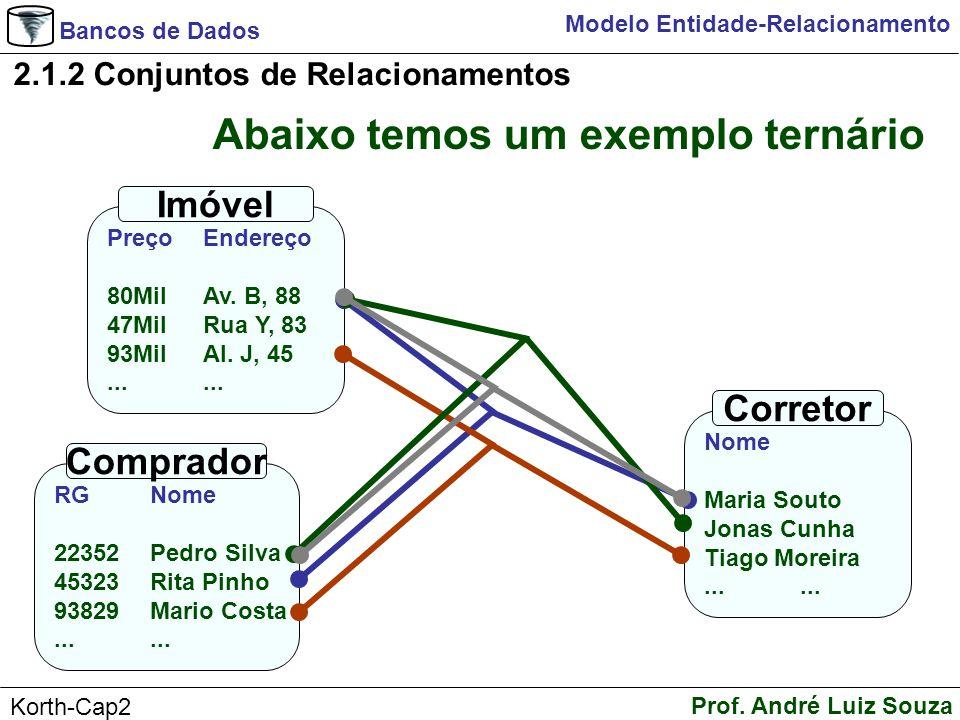 Bancos de Dados Prof. André Luiz Souza Korth-Cap2 Modelo Entidade-Relacionamento 2.1.2 Conjuntos de Relacionamentos Nome Maria Souto Jonas Cunha Tiago