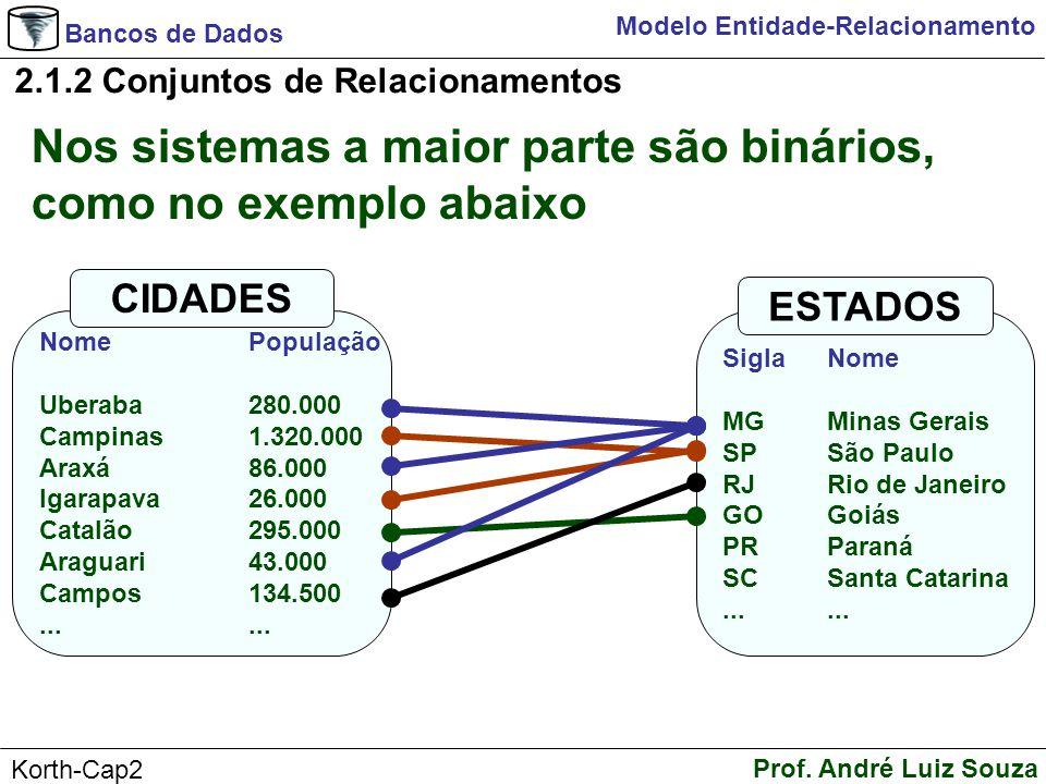 Bancos de Dados Prof. André Luiz Souza Korth-Cap2 Modelo Entidade-Relacionamento Nos sistemas a maior parte são binários, como no exemplo abaixo 2.1.2