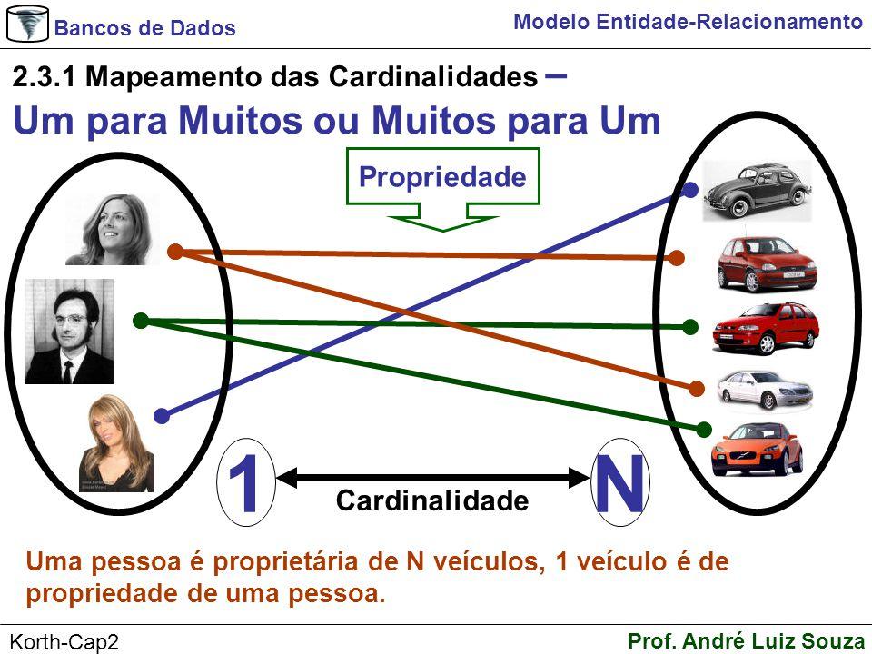 Bancos de Dados Prof. André Luiz Souza Korth-Cap2 Modelo Entidade-Relacionamento 2.3.1 Mapeamento das Cardinalidades – Um para Muitos ou Muitos para U