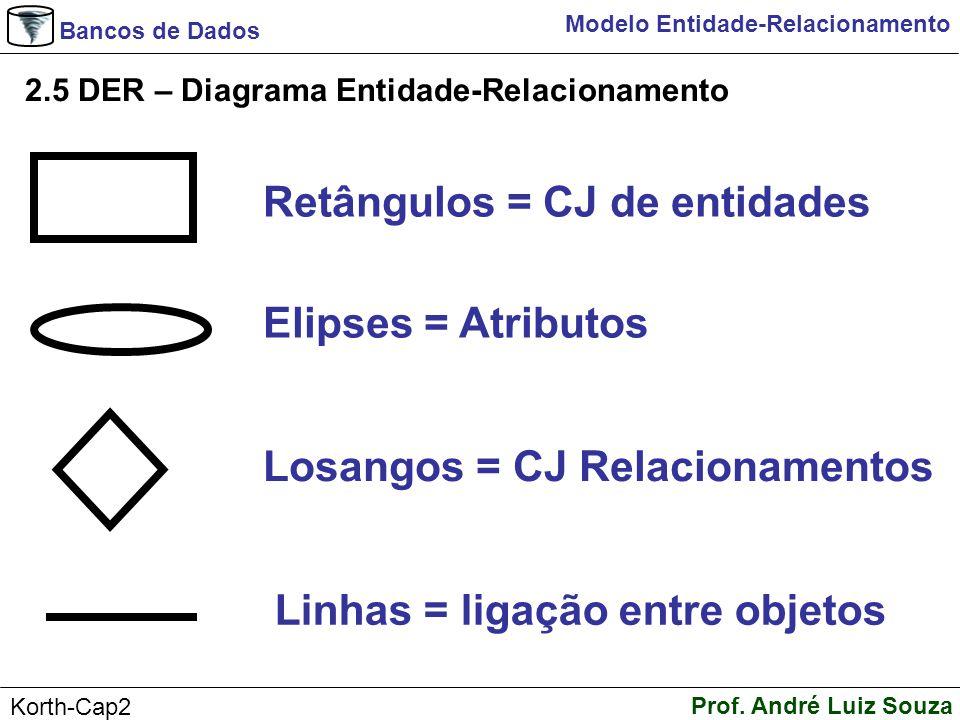 Bancos de Dados Prof. André Luiz Souza Korth-Cap2 Modelo Entidade-Relacionamento 2.5 DER – Diagrama Entidade-Relacionamento Retângulos = CJ de entidad