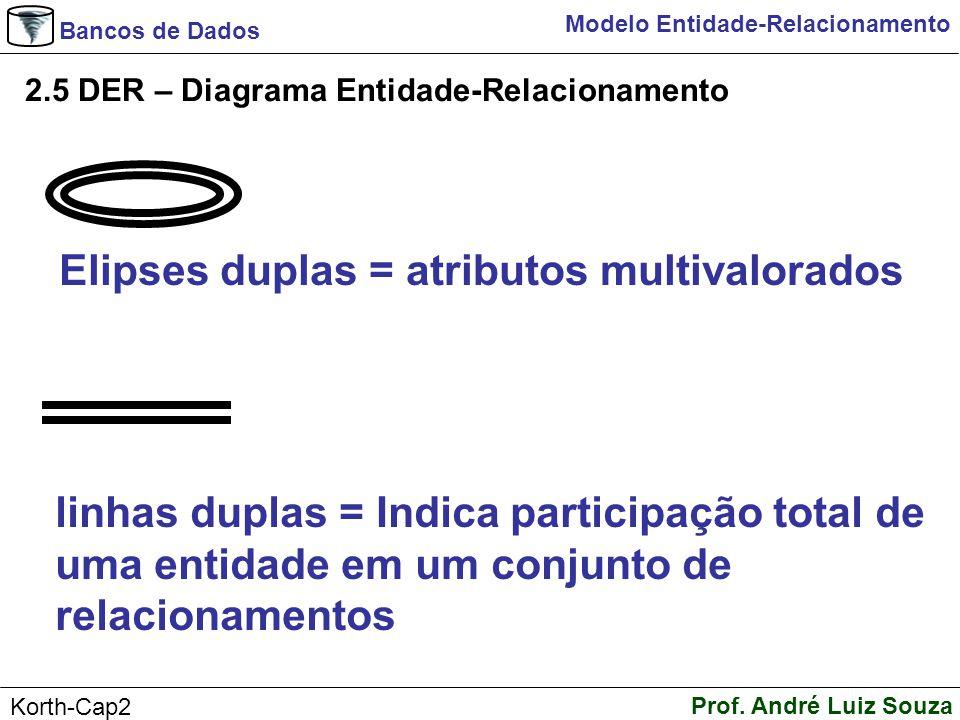 Bancos de Dados Prof. André Luiz Souza Korth-Cap2 Modelo Entidade-Relacionamento 2.5 DER – Diagrama Entidade-Relacionamento Elipses duplas = atributos