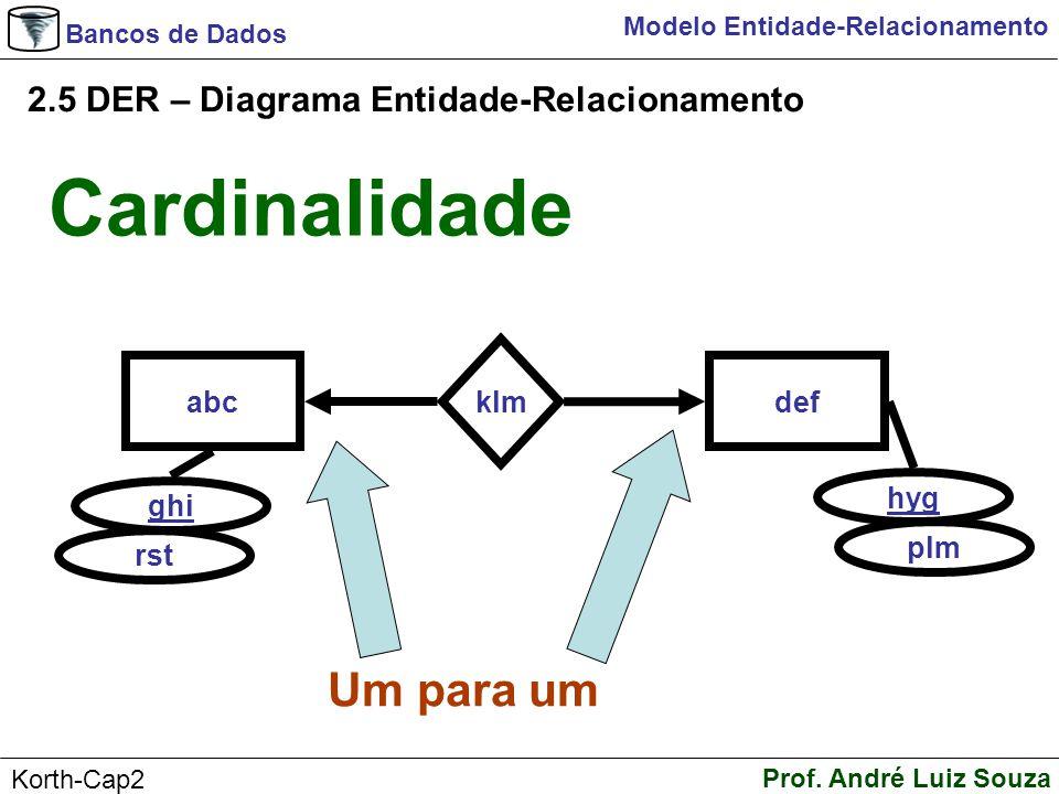 Bancos de Dados Prof. André Luiz Souza Korth-Cap2 Modelo Entidade-Relacionamento 2.5 DER – Diagrama Entidade-Relacionamento Um para um abc ghi klm def