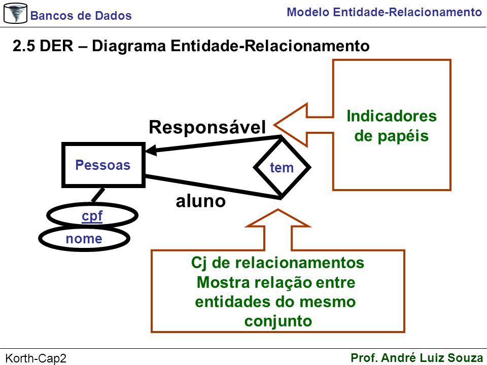 Bancos de Dados Prof. André Luiz Souza Korth-Cap2 Modelo Entidade-Relacionamento 2.5 DER – Diagrama Entidade-Relacionamento Pessoas cpf tem nome aluno