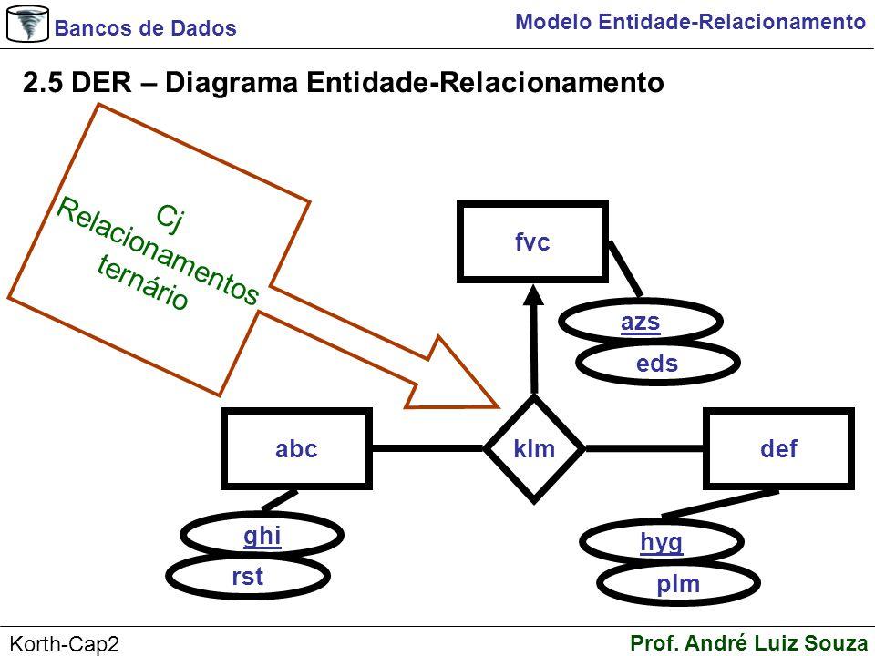Bancos de Dados Prof. André Luiz Souza Korth-Cap2 Modelo Entidade-Relacionamento 2.5 DER – Diagrama Entidade-Relacionamento abc ghi klm def rst hyg pl