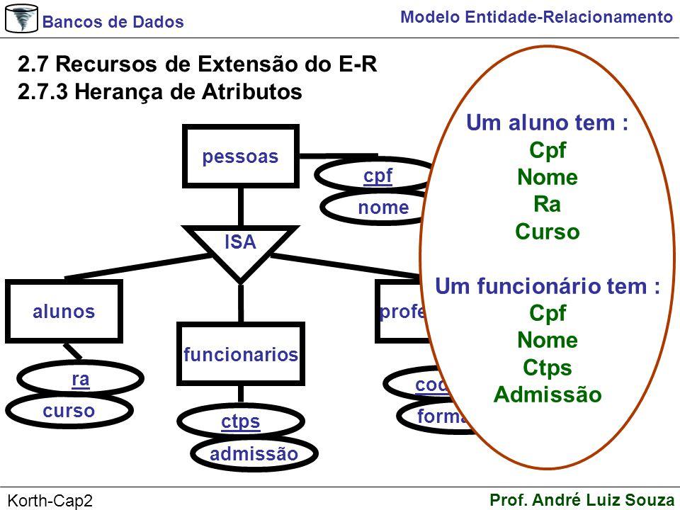 Bancos de Dados Prof. André Luiz Souza Korth-Cap2 Modelo Entidade-Relacionamento 2.7 Recursos de Extensão do E-R 2.7.3 Herança de Atributos alunos ra