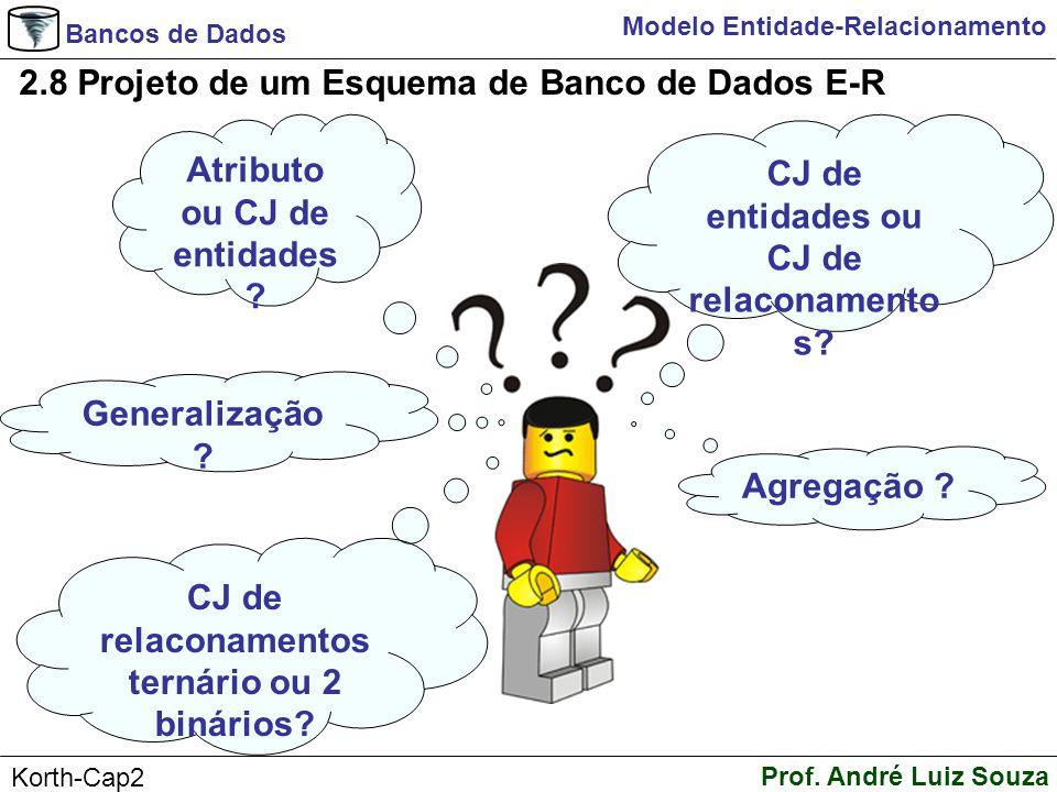 Bancos de Dados Prof. André Luiz Souza Korth-Cap2 Modelo Entidade-Relacionamento 2.8 Projeto de um Esquema de Banco de Dados E-R Atributo ou CJ de ent