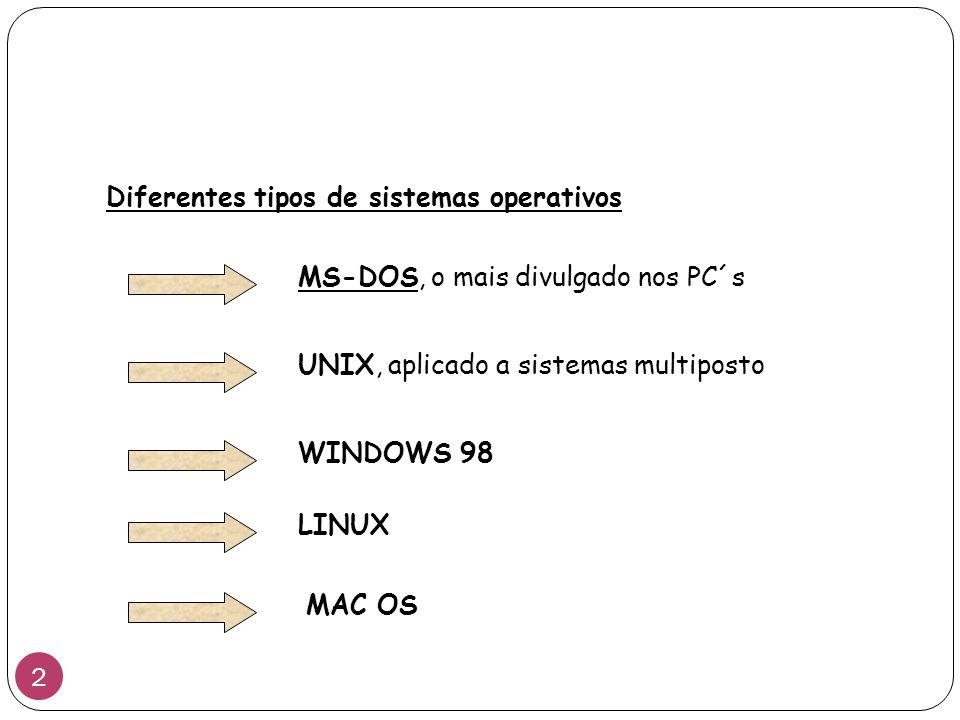 Diferentes tipos de sistemas operativos MS-DOS MS-DOS, o mais divulgado nos PC´s UNIX UNIX, aplicado a sistemas multiposto WINDOWS 98 LINUX MAC OS 2