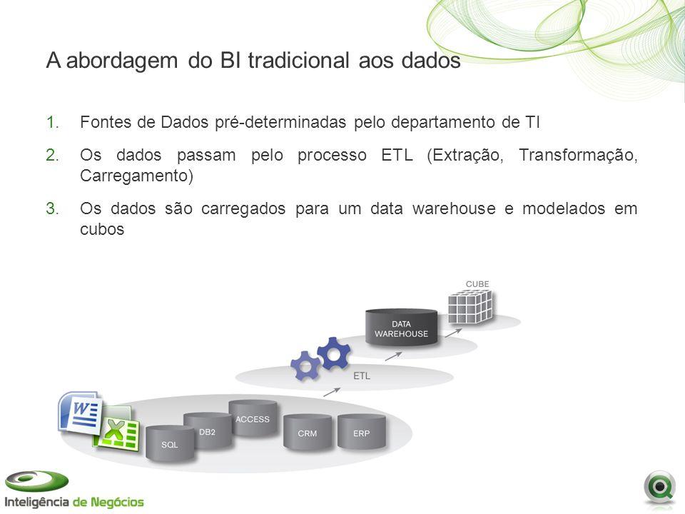 A abordagem do BI tradicional aos dados 1.Fontes de Dados pré-determinadas pelo departamento de TI 2.Os dados passam pelo processo ETL (Extração, Transformação, Carregamento) 3.Os dados são carregados para um data warehouse e modelados em cubos