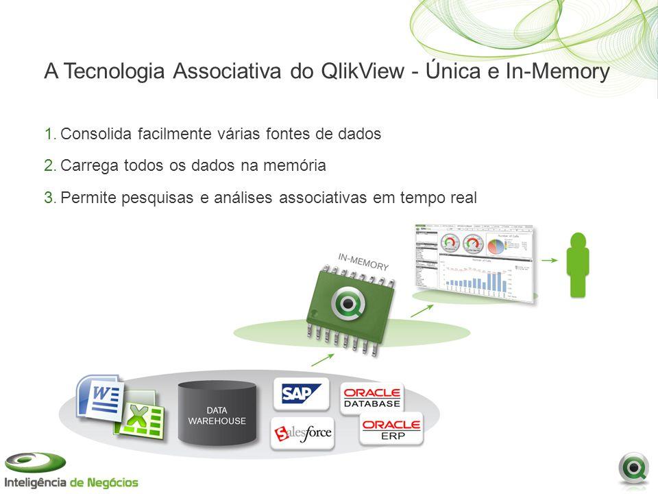 A Tecnologia Associativa do QlikView - Única e In-Memory 1.Consolida facilmente várias fontes de dados 2.Carrega todos os dados na memória 3.Permite pesquisas e análises associativas em tempo real