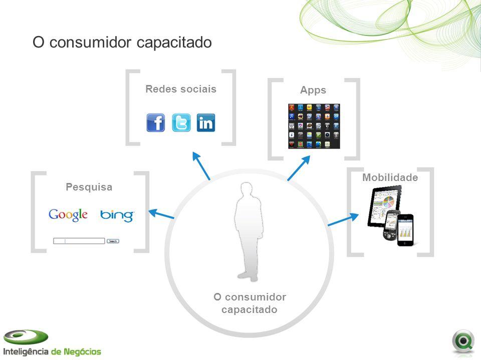 O consumidor capacitado Mobilidade Pesquisa Redes sociais Apps O consumidor capacitado