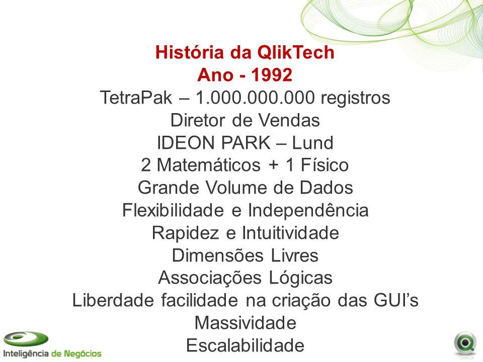História da QlikTech Ano - 1992 TetraPak – 1.000.000.000 registros Diretor de Vendas IDEON PARK – Lund 2 Matemáticos + 1 Físico Grande Volume de Dados Flexibilidade e Independência Rapidez e Intuitividade Dimensões Livres Associações Lógicas Liberdade facilidade na criação das GUIs Massividade Escalabilidade
