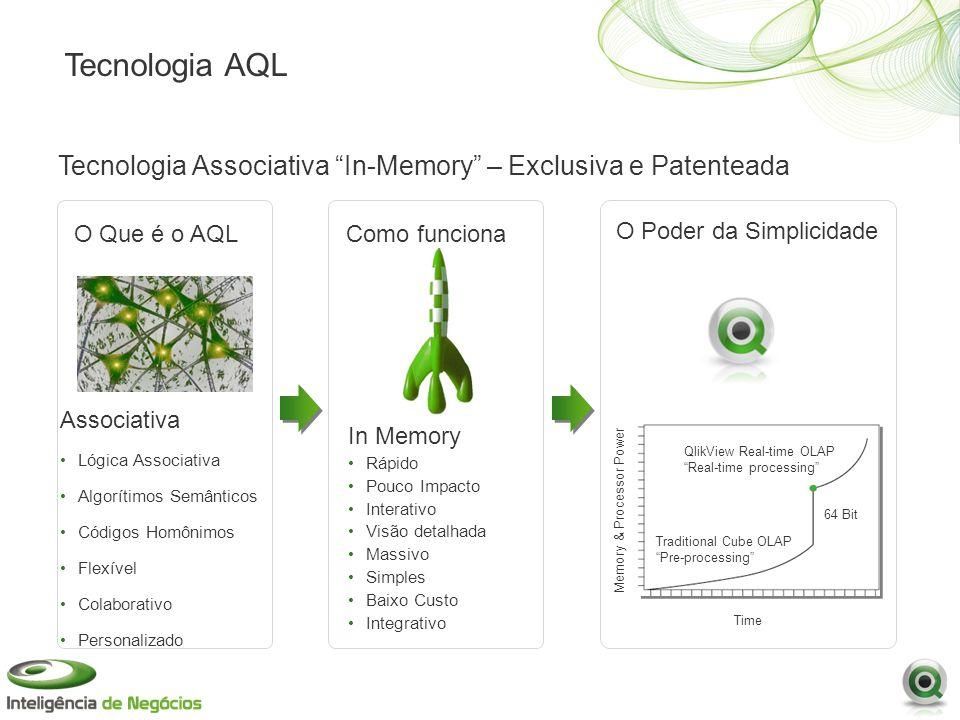Tecnologia AQL Associativa Lógica Associativa Algorítimos Semânticos Códigos Homônimos Flexível Colaborativo Personalizado Tecnologia Associativa In-M