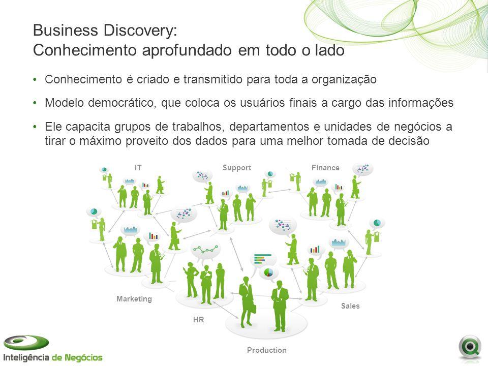FinanceSupportIT Sales Marketing Production HR Business Discovery: Conhecimento aprofundado em todo o lado Conhecimento é criado e transmitido para to
