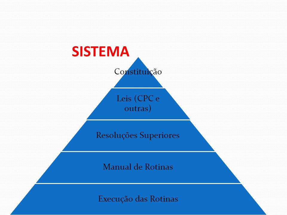 A CARGA só será possível se a fase processual permitir; No caso de prazo comum, por exemplo.