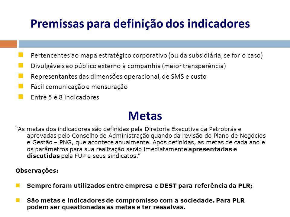 Premissas para definição dos indicadores Pertencentes ao mapa estratégico corporativo (ou da subsidiária, se for o caso) Divulgáveis ao público extern