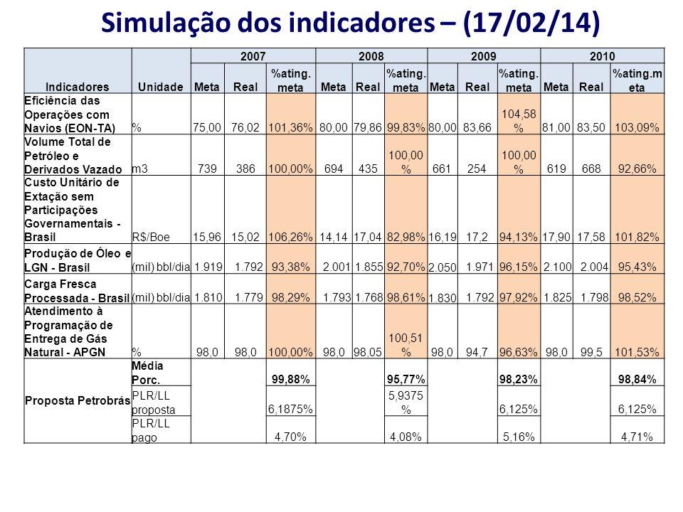Simulação dos indicadores – (17/02/14) IndicadoresUnidade 2007200820092010 MetaReal %ating. metaMetaReal %ating. metaMetaReal %ating. metaMetaReal %at
