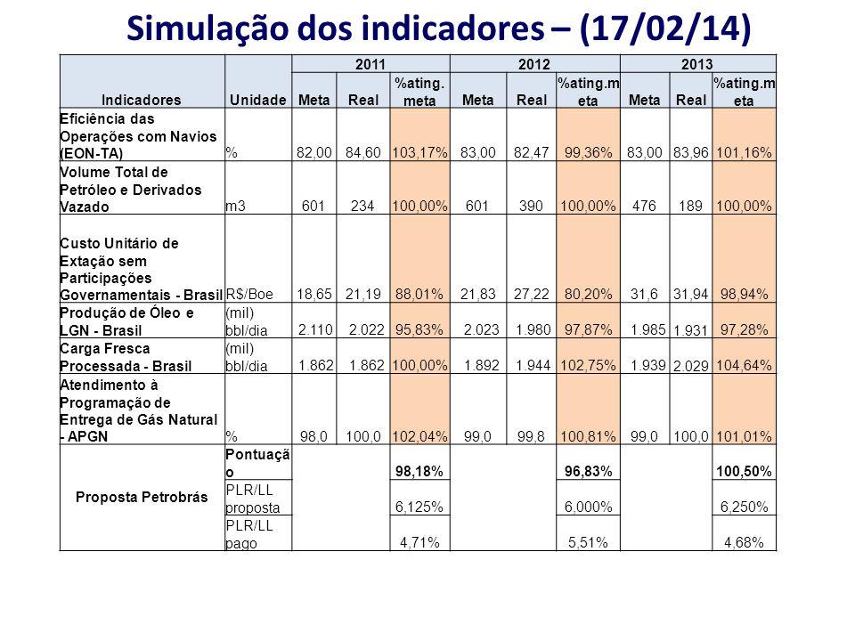 Simulação dos indicadores – (17/02/14) IndicadoresUnidade 201120122013 MetaReal %ating. metaMetaReal %ating.m etaMetaReal %ating.m eta Eficiência das