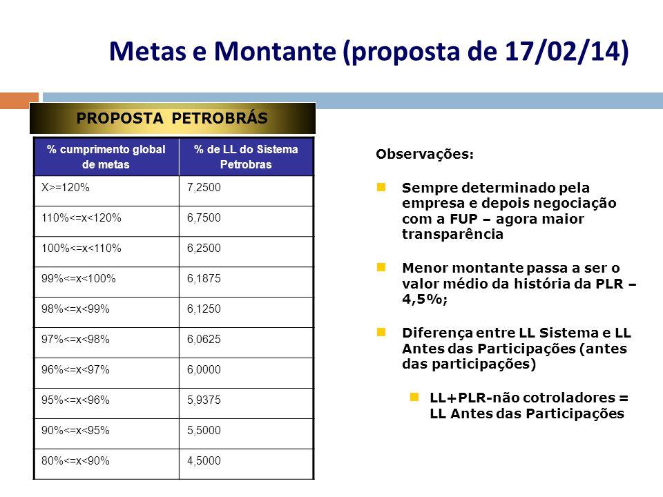 Metas e Montante (proposta de 17/02/14) PROPOSTA PETROBRÁS % cumprimento global de metas % de LL do Sistema Petrobras X>=120%7,2500 110%<=x<120%6,7500