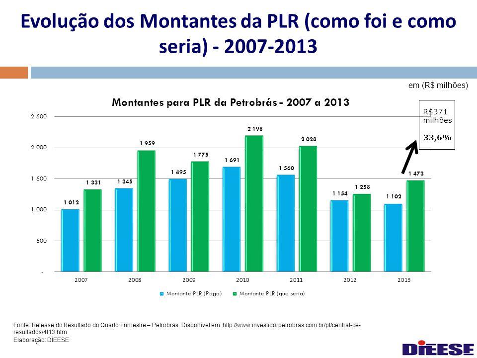 Evolução dos Montantes da PLR (como foi e como seria) - 2007-2013 em (R$ milhões) Fonte: Release do Resultado do Quarto Trimestre – Petrobras. Disponí