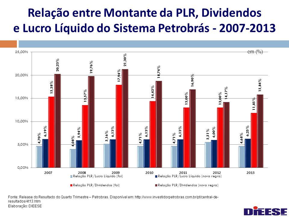 Relação entre Montante da PLR, Dividendos e Lucro Líquido do Sistema Petrobrás - 2007-2013 em (%) Fonte: Release do Resultado do Quarto Trimestre – Pe