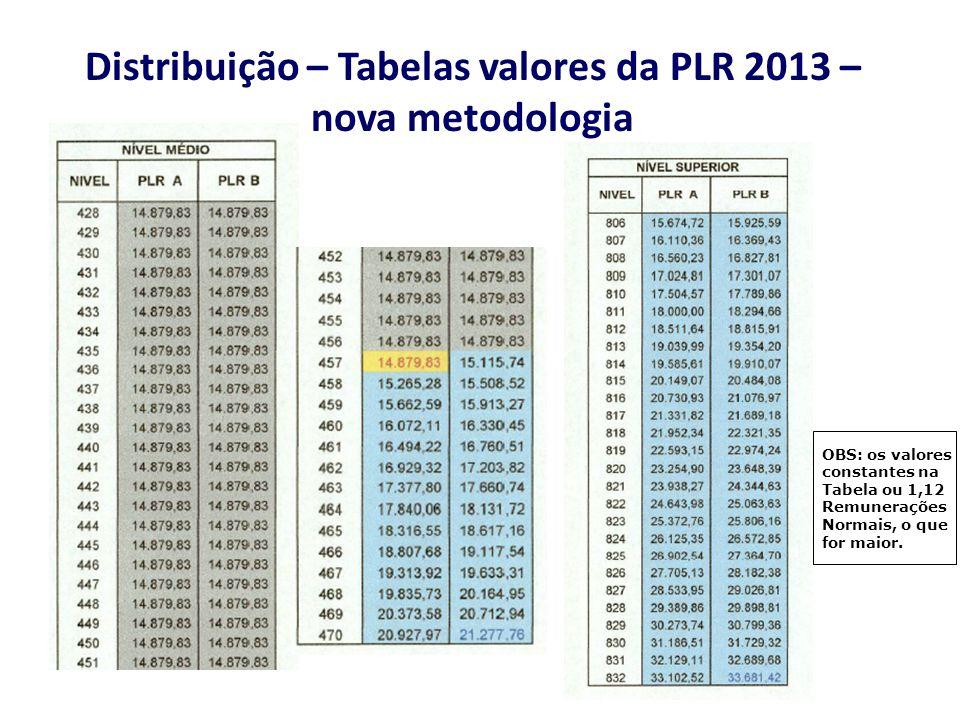 Distribuição – Tabelas valores da PLR 2013 – nova metodologia OBS: os valores constantes na Tabela ou 1,12 Remunerações Normais, o que for maior.