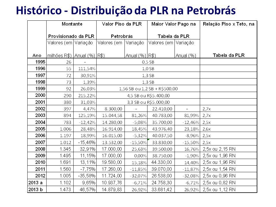 Histórico - Distribuição da PLR na Petrobrás