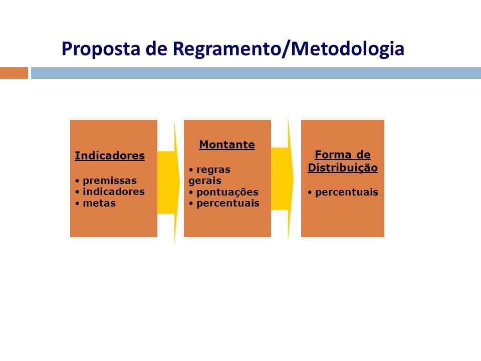Indicadores premissas indicadores metas Proposta de Regramento/Metodologia Montante regras gerais pontuações percentuais Forma de Distribuição percent