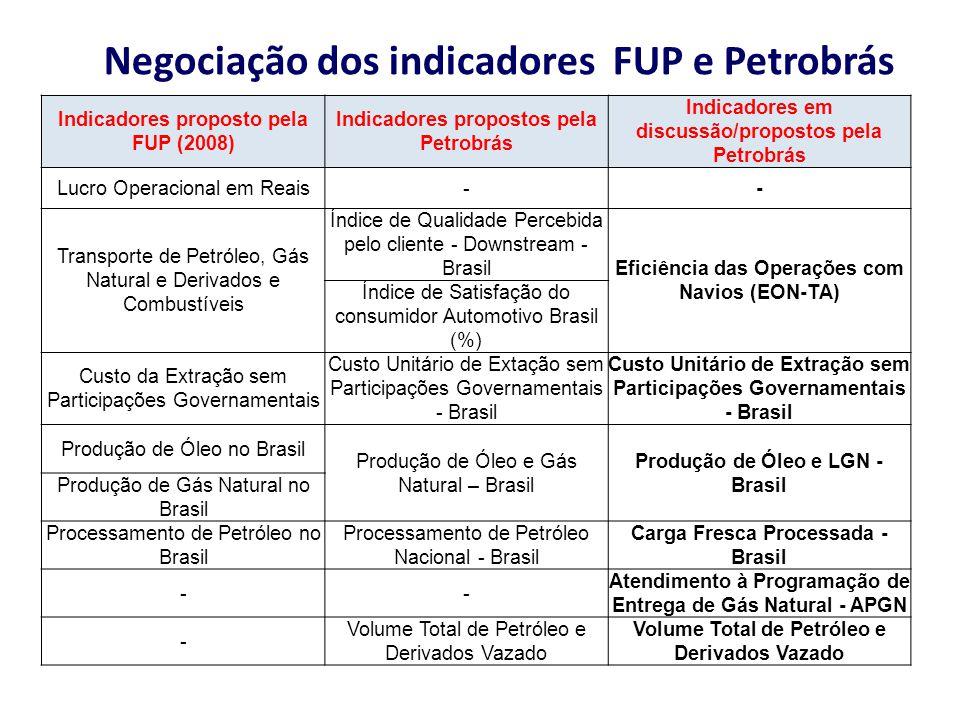 Negociação dos indicadores FUP e Petrobrás Indicadores proposto pela FUP (2008) Indicadores propostos pela Petrobrás Indicadores em discussão/proposto
