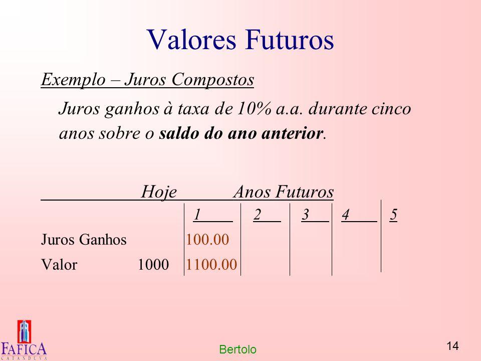 14 Bertolo Valores Futuros Exemplo – Juros Compostos Juros ganhos à taxa de 10% a.a. durante cinco anos sobre o saldo do ano anterior. HojeAnos Futuro
