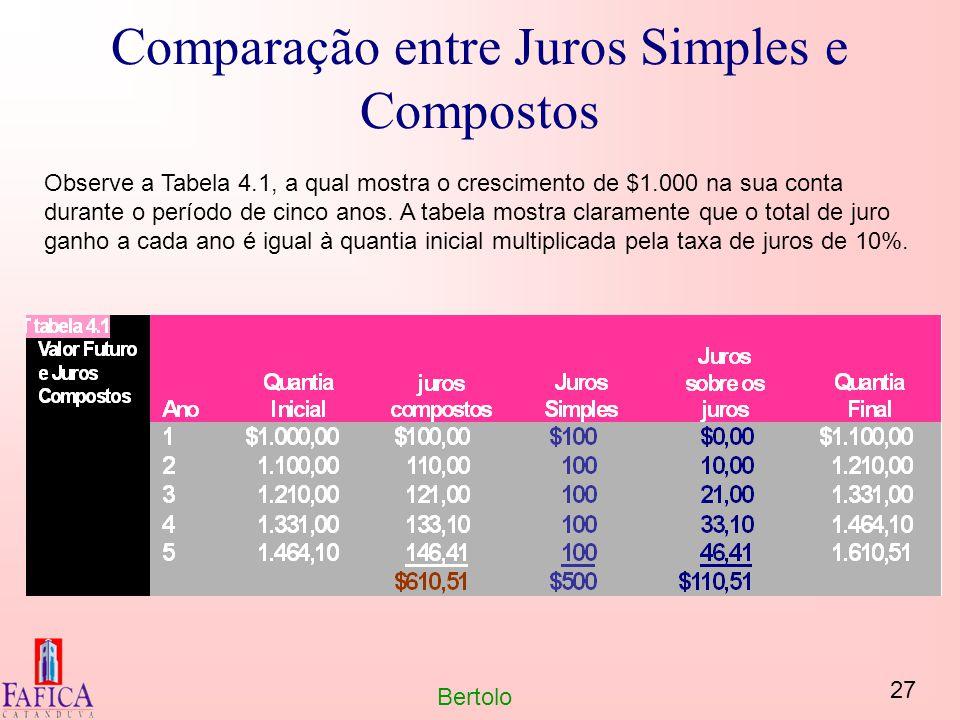27 Bertolo Comparação entre Juros Simples e Compostos Observe a Tabela 4.1, a qual mostra o crescimento de $1.000 na sua conta durante o período de ci