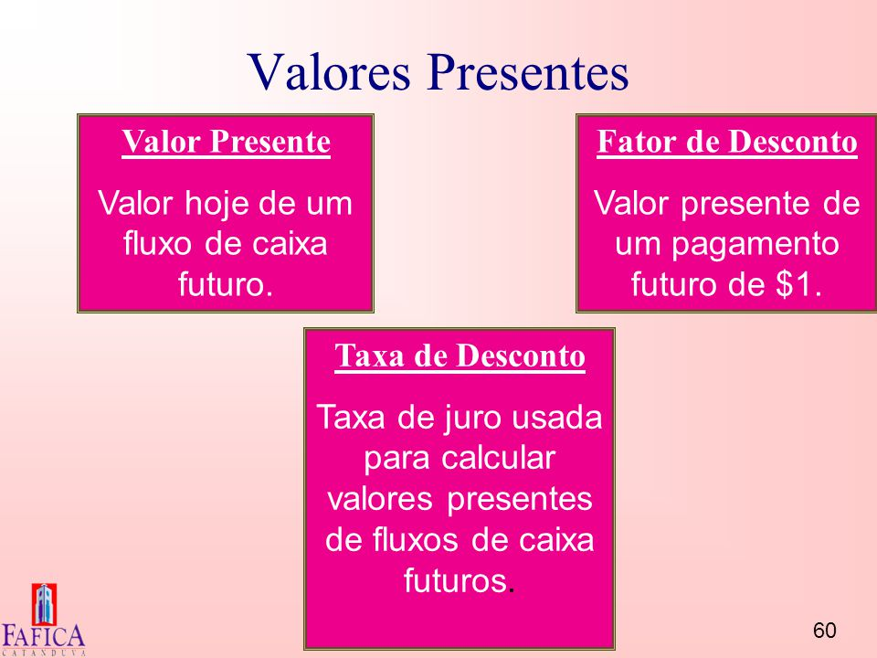 60 Bertolo Valores Presentes Valor Presente Valor hoje de um fluxo de caixa futuro. Taxa de Desconto Taxa de juro usada para calcular valores presente