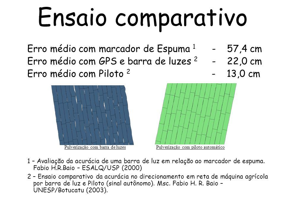 Erro médio com marcador de Espuma 1 - 57,4 cm Erro médio com GPS e barra de luzes 2 - 22,0 cm Erro médio com Piloto 2 - 13,0 cm 1 – Avaliação da acurá