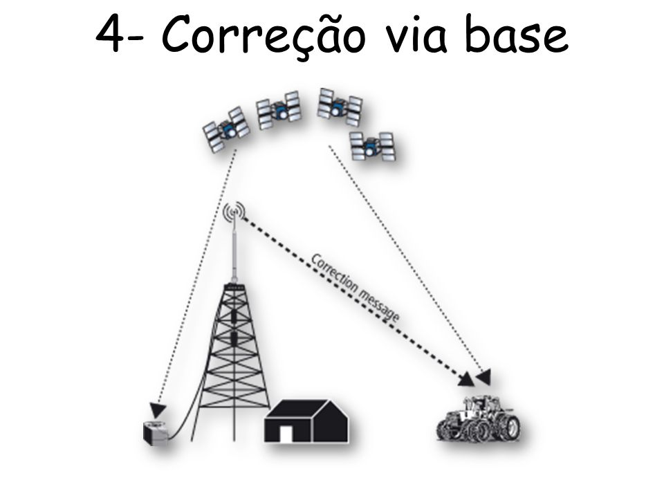 4- Correção via base