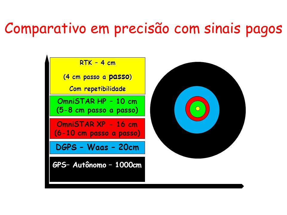 GPS– Autônomo – 1000cm DGPS – Waas – 20cm OmniSTAR HP – 10 cm (5-8 cm passo a passo) RTK – 4 cm (4 cm passo a passo ) Com repetibilidade OmniSTAR XP -