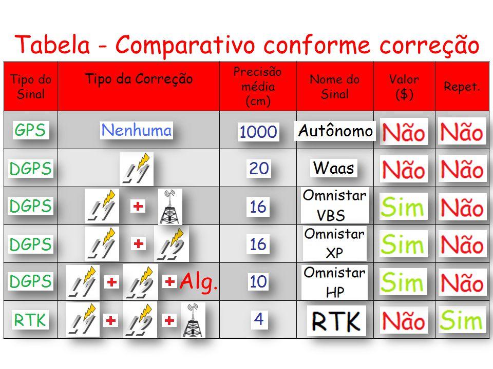 Tabela - Comparativo conforme correção Tipo do Sinal Tipo da Correção Precisão média (cm) Nome do Sinal Valor ($) Repet. Alg.