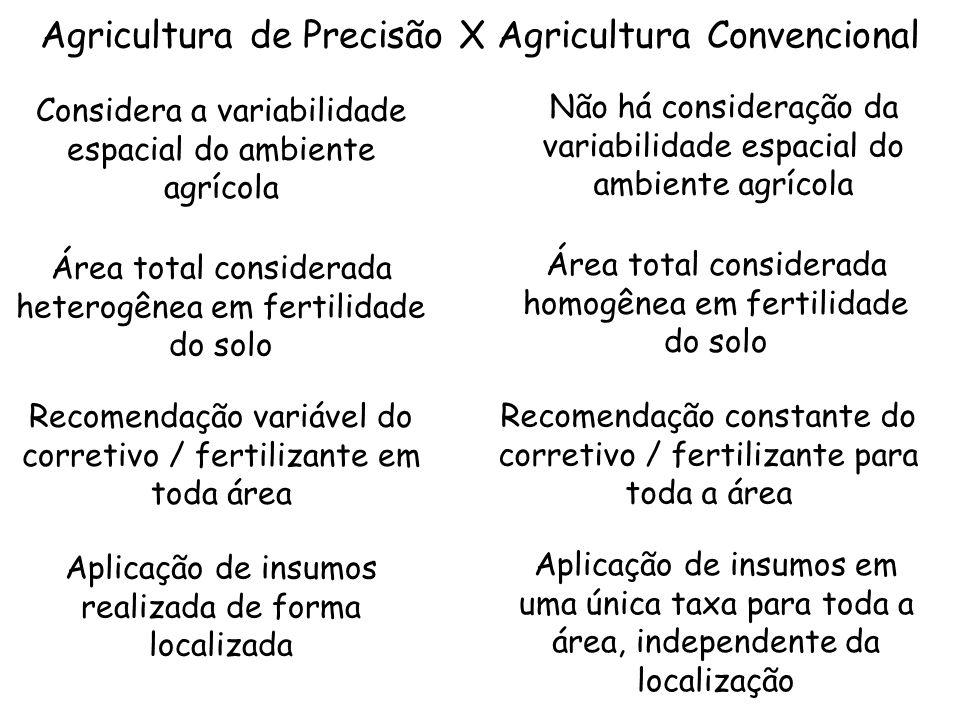 Agricultura de Precisão X Agricultura Convencional Não há consideração da variabilidade espacial do ambiente agrícola Considera a variabilidade espaci