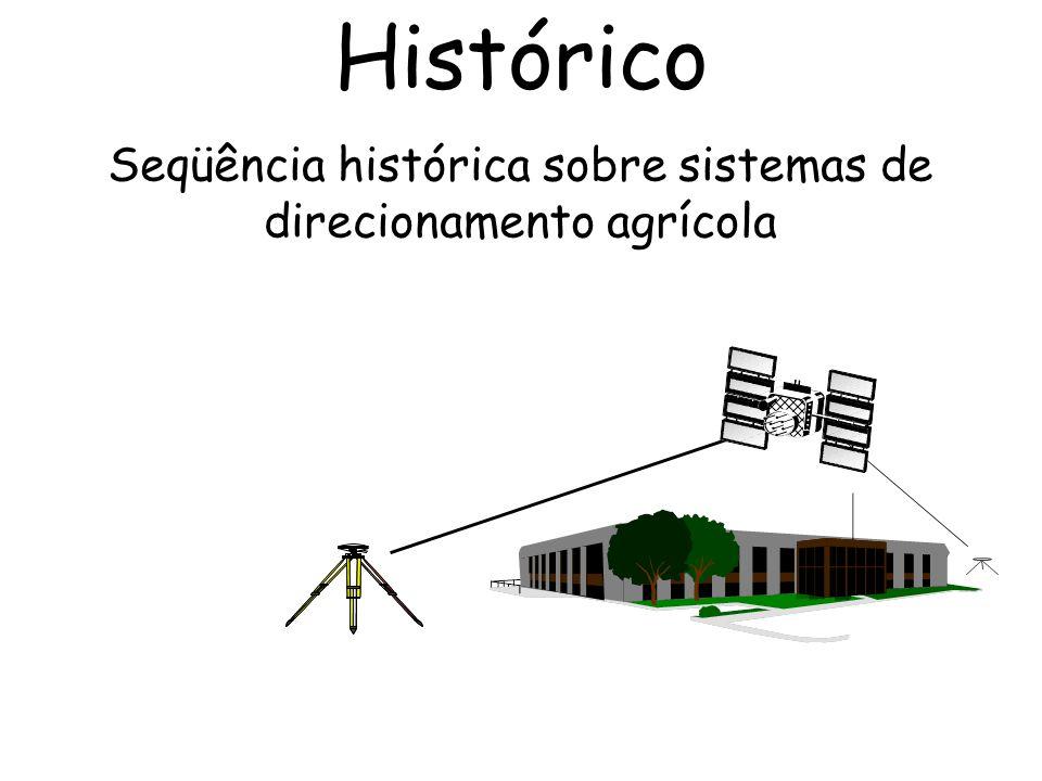 Seqüência histórica sobre sistemas de direcionamento agrícola Histórico