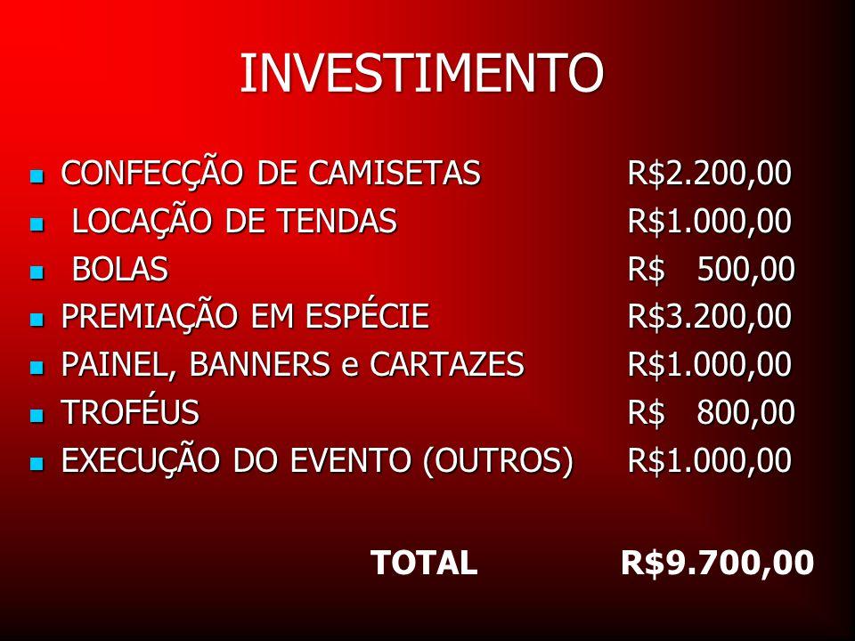 INVESTIMENTO CONFECÇÃO DE CAMISETAS R$2.200,00 CONFECÇÃO DE CAMISETAS R$2.200,00 LOCAÇÃO DE TENDAS R$1.000,00 LOCAÇÃO DE TENDAS R$1.000,00 BOLAS R$ 50